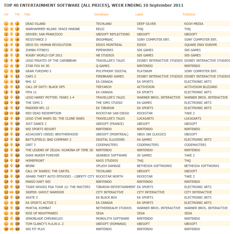 TOP 40 ENTERTAINMENT SOFTWARE (ALL PRICES), WEEK ENDING 10 September 2011