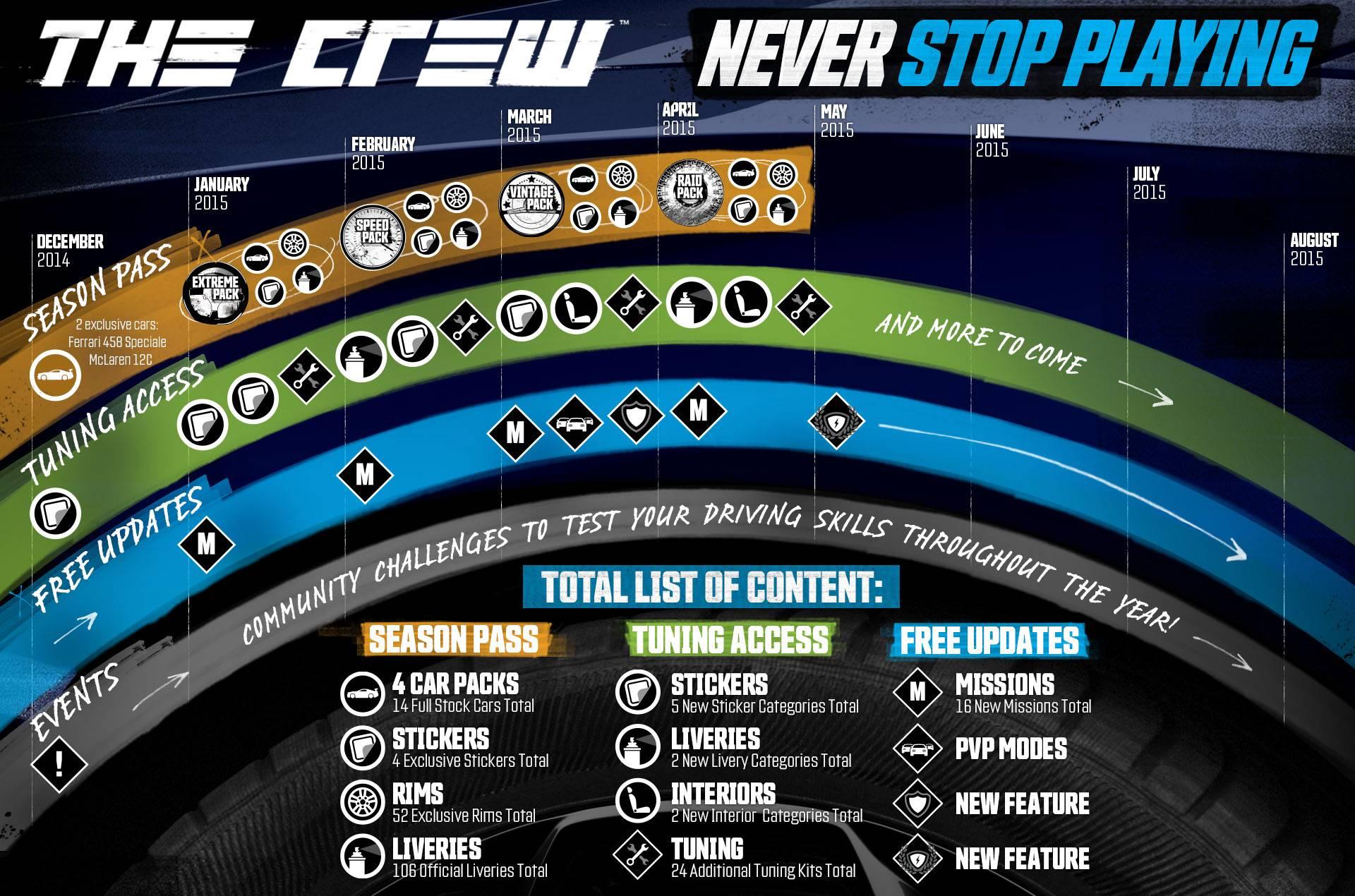 The Crew DLC Road Map