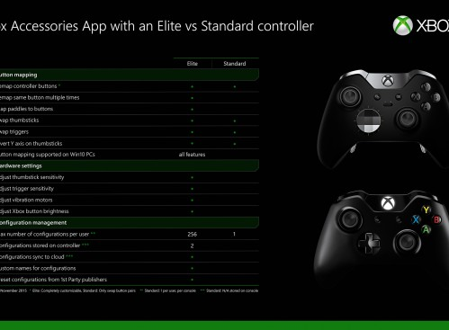 1447730936-elite-controller-table-ver5 (1)